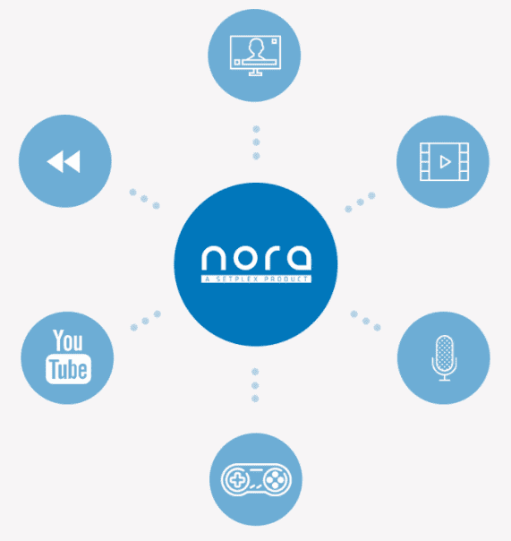Nora IPTV Middleware Software