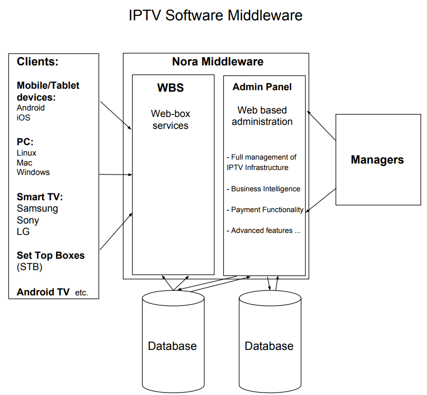 How Iptv middleware works